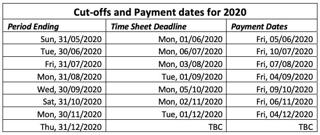 Invoicing dates